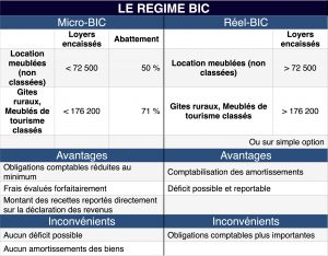 Fiscalité location DIFY Immobilier